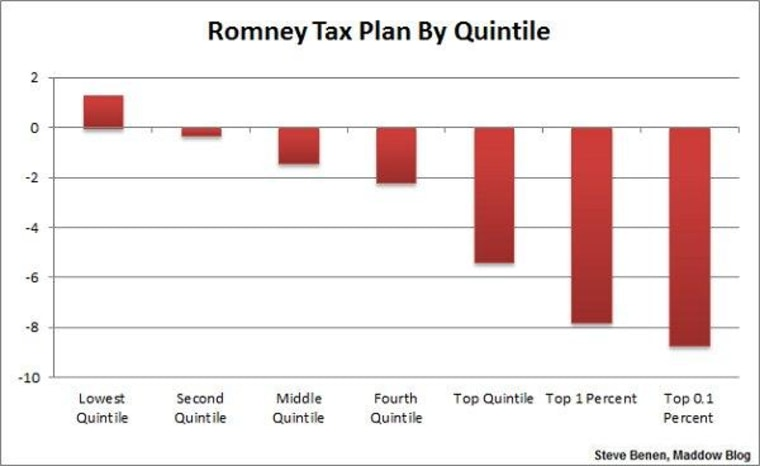 An 'extreme' tax policy