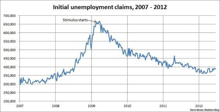 Jobless claims dip, but remain too high