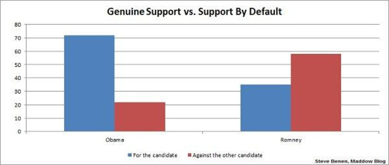 Genuine Support vs. Support by Default