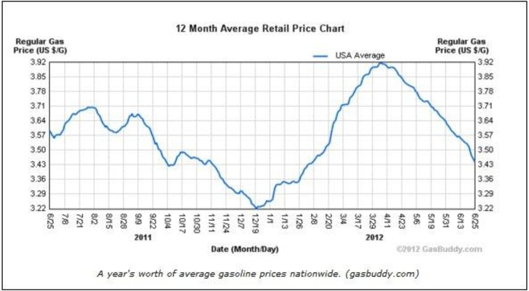 Why a sharp drop in gas prices matters