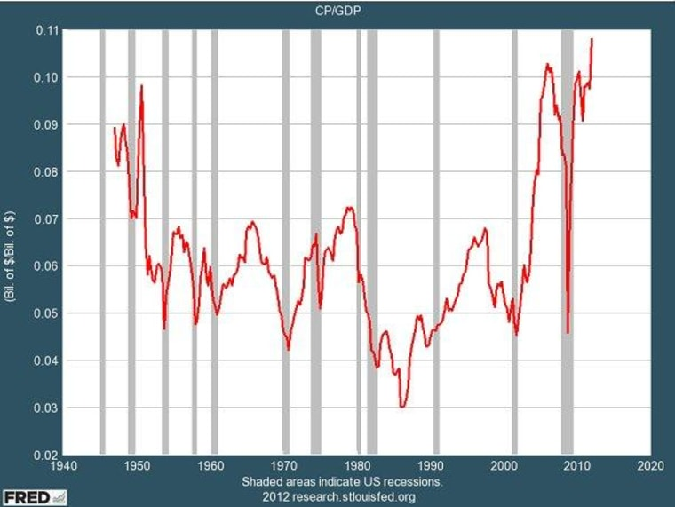 Corporate profits soaring under oppressive 'socialism'