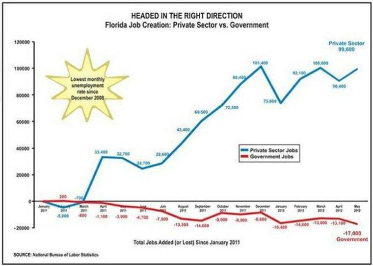 Florida's Scott ignores Romney's advice