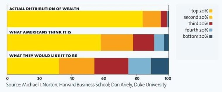 That wealth inequality chart Rachel showed last night