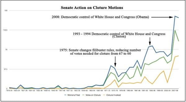 Changing the way the Senate does business
