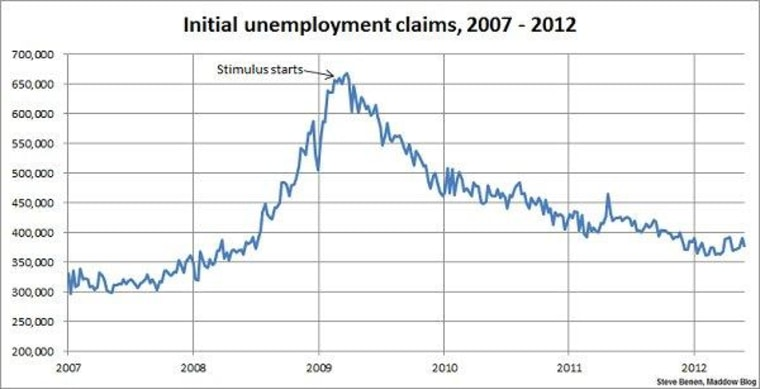 Jobless claims show improvement