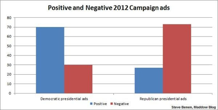 Misperceptions about 2012 attack ads