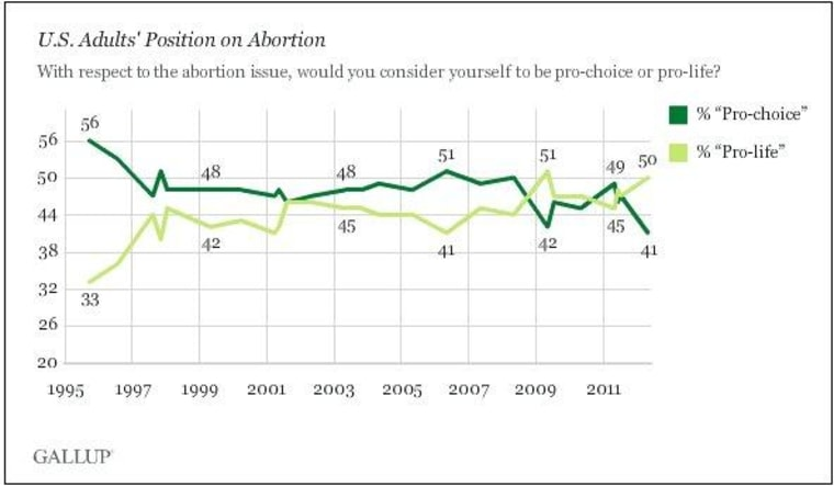 The dubious results of Gallup's abortion poll