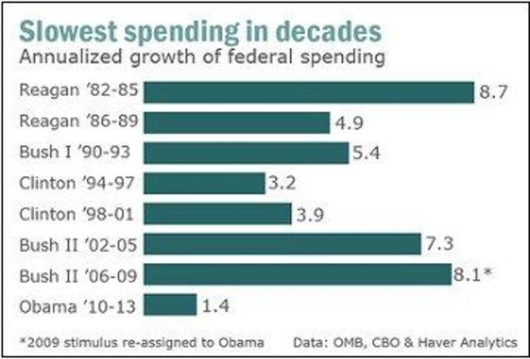 The spending surge that never happened