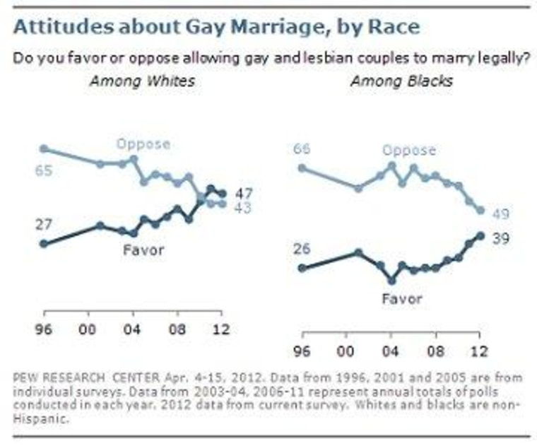 NAACP follows Obama's lead on marriage equality
