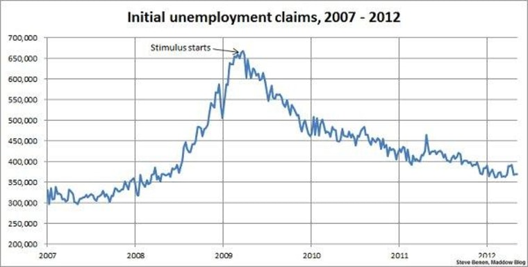 Jobless claims level off after roller-coaster ride
