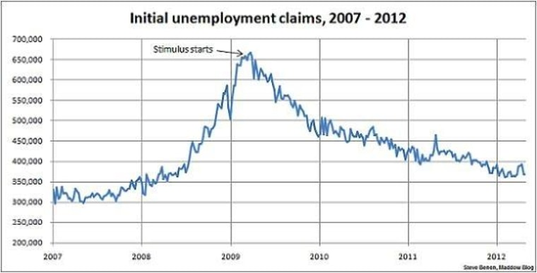 Jobless claims improve a little more