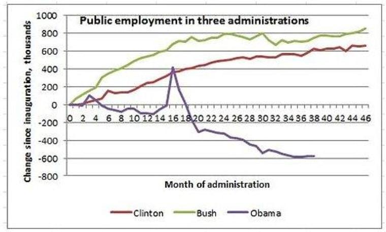 Austerity economics, American style