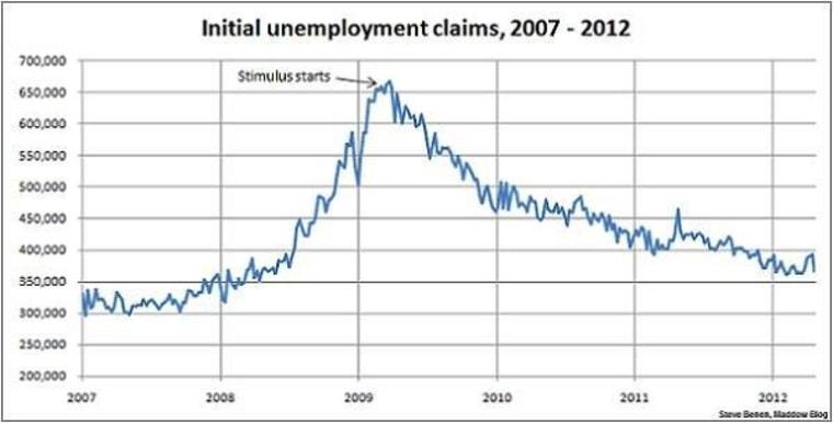 Jobless claims show sharp improvement