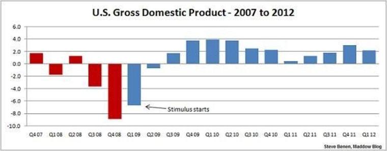 More underwhelming economic growth