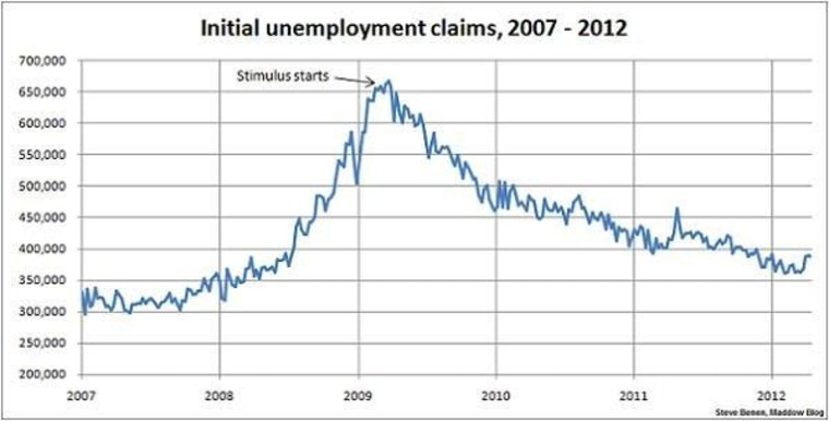 Jobless claims still stuck at four-month high