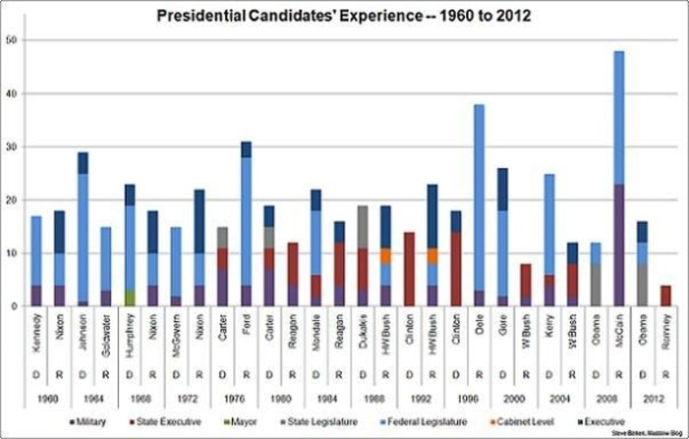 The most inexperienced candidate in generations