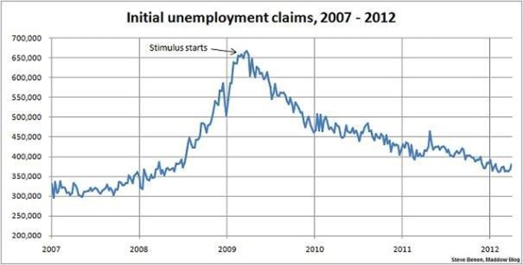 Jobless claims move in the wrong direction
