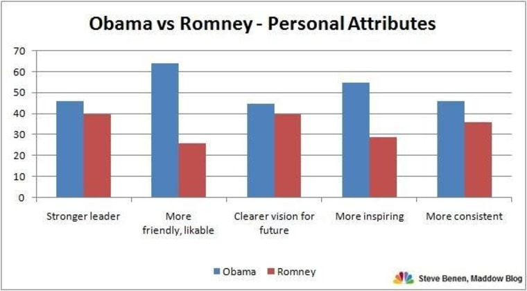 Obama gets a boost from women, bests Romney on favorability