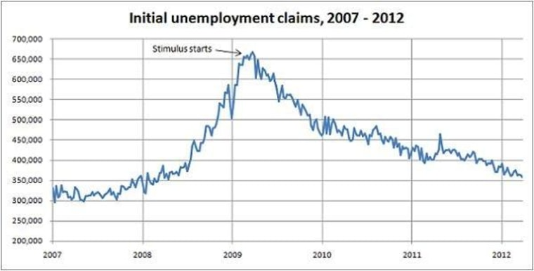 Jobless claims at lowest level since April '08
