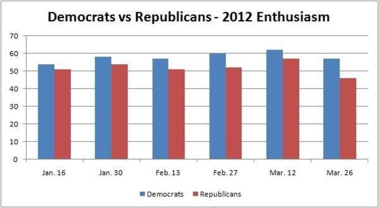 Dems enjoy 2012 enthusiasm edge