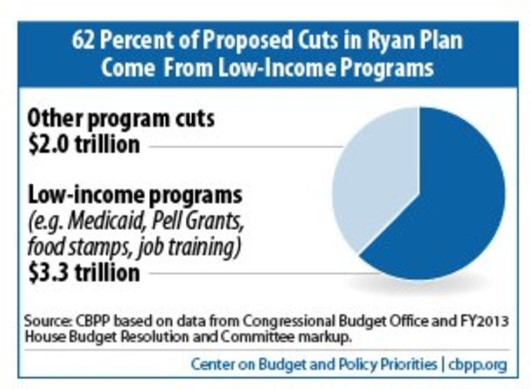 Romney should read Paul Ryan's budget plan