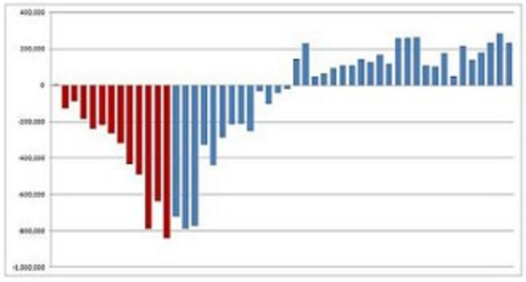 How does Romney argue the economy is getting worse? It's simple: he doesn't.