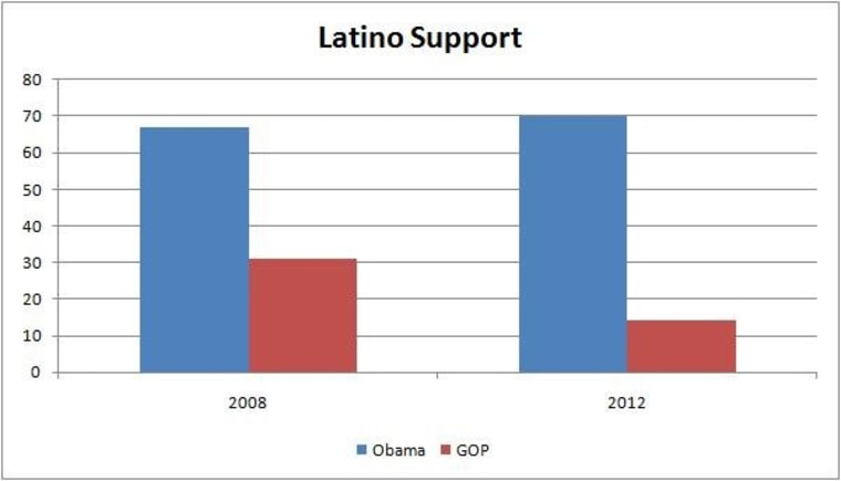 Results from a Fox News Latino poll show the GOP moving in the wrong direction with Latino voters.