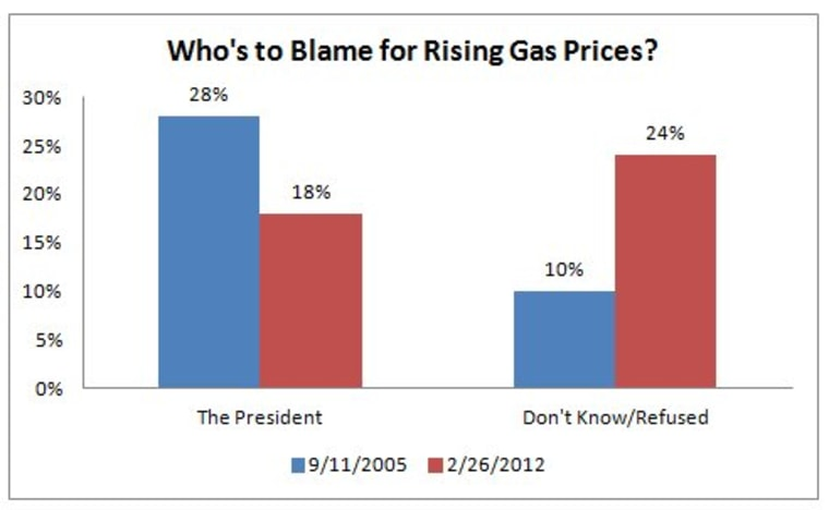 GOP sees Obama gas-price conspiracy
