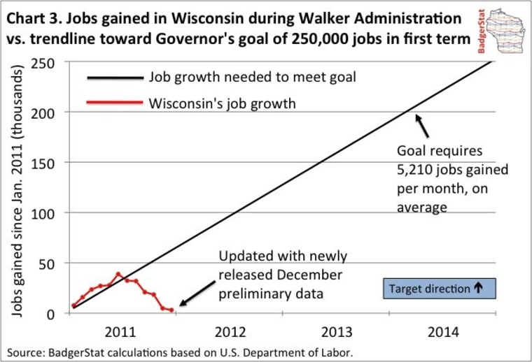 Chart: What Walker promised Wisconsin