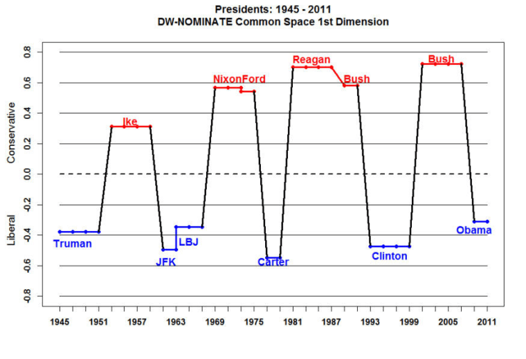 Charts: GOP shifts right