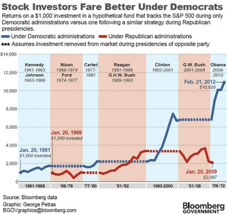 Parties and markets and bears, oh my