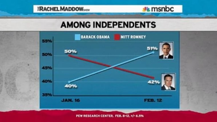 Santorum, Romney moving in opposite directions