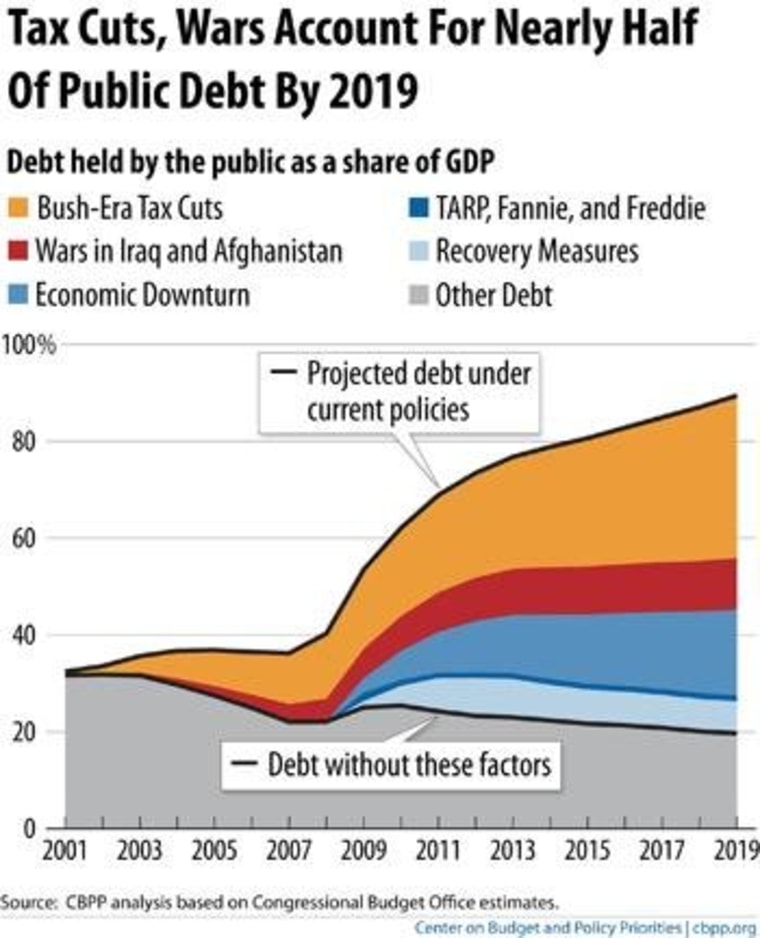 What drives the debt
