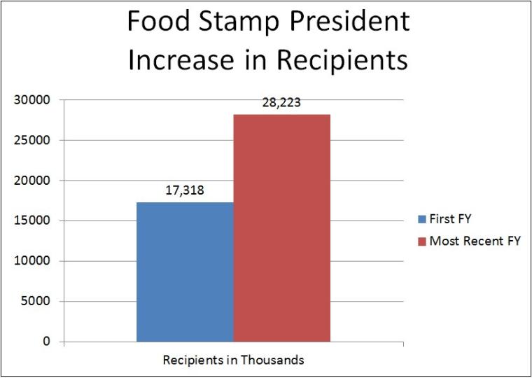 Challenge: Name the food stamp president