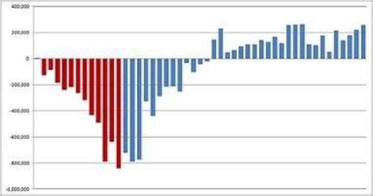 The economy is improving, but Congress can make things worse.