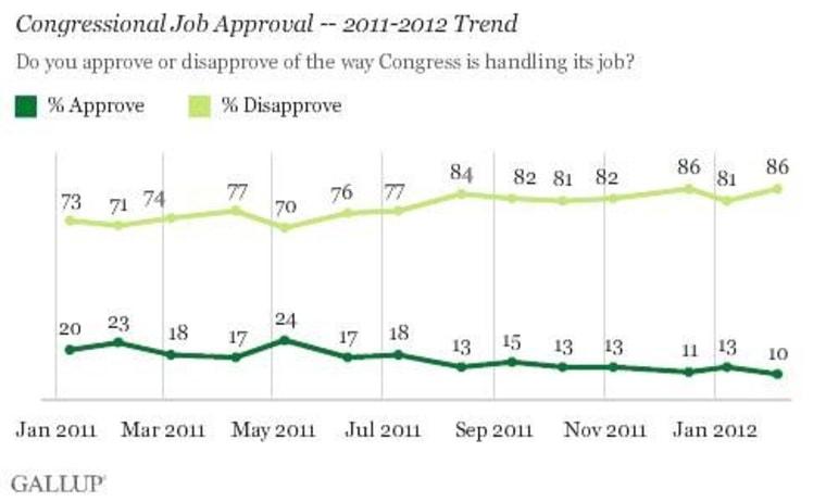 Public revulsion towards Congress increases