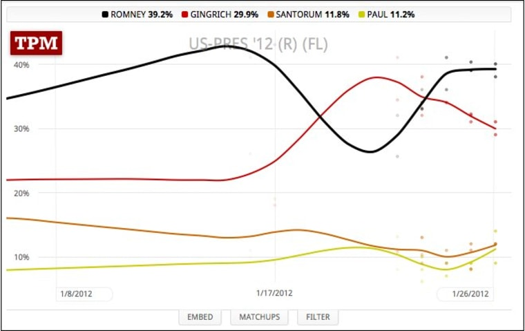 Chart: The Romney bounce, the Gingrich swoon