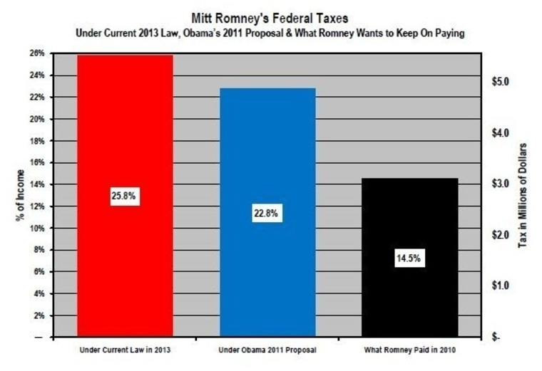 The election, in one chart about Mitt Romney's taxes
