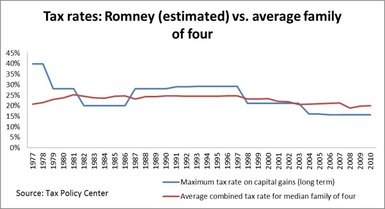 Chart: Your taxes and Mitt Romney's