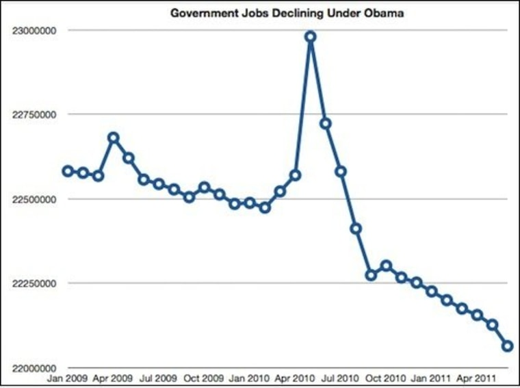 Government jobs declined this year by 280,000, according to the Bureau of Labor Statistics.