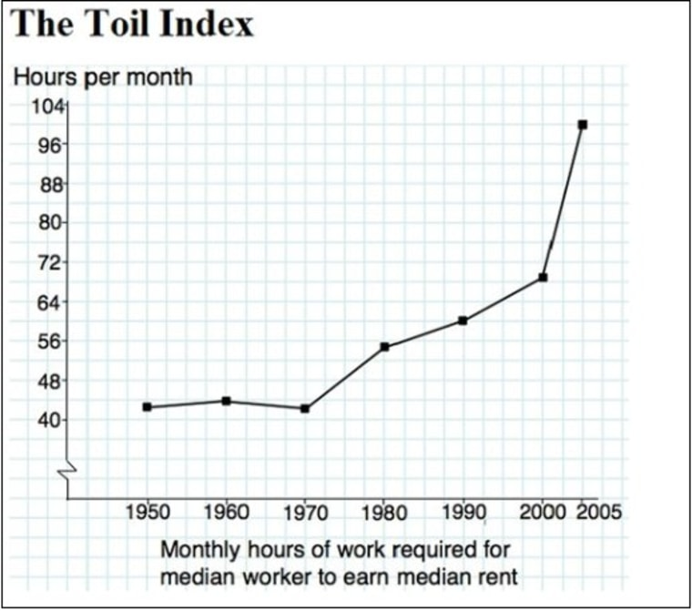 Robert Frank chart by way of Ezra Klein
