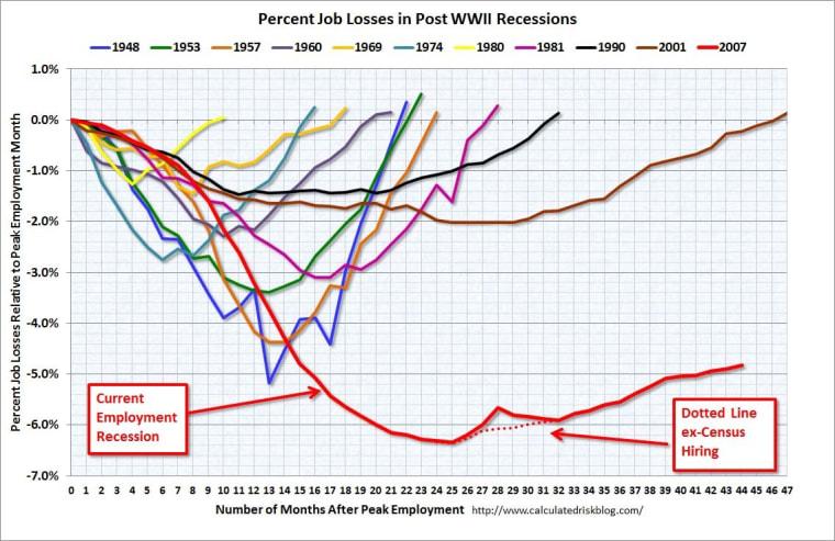 Jobs report: Millions of desperate Americans