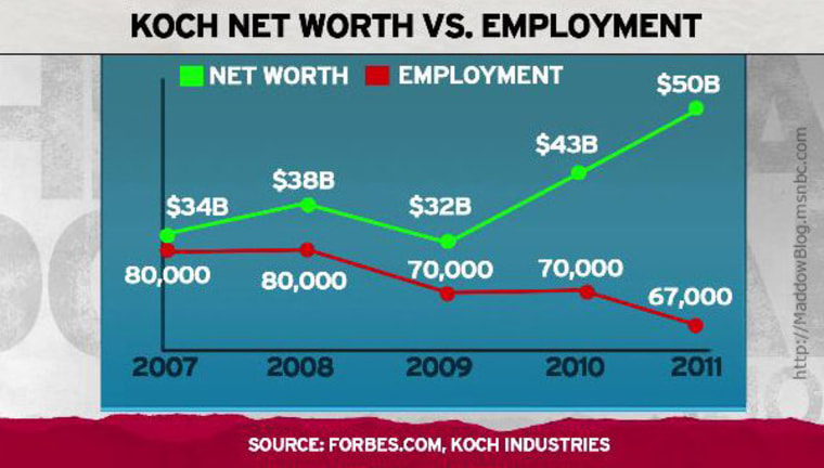 The Koch brothers graph