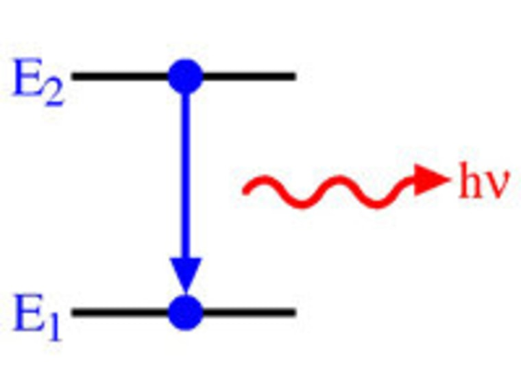 The electron drops to a lower energy level, emitting light at the frequency of the distance between levels.