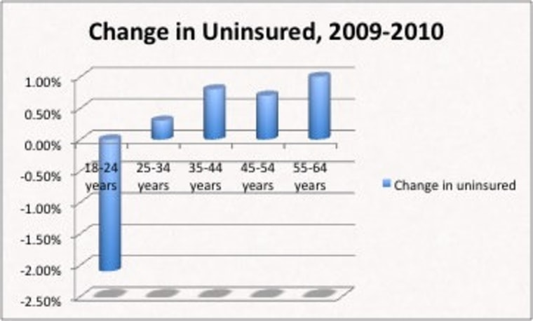 Chart: Health reform is good for you