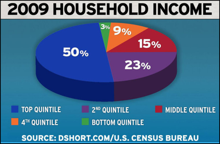 Will the American Dream end with a yawning income gap?