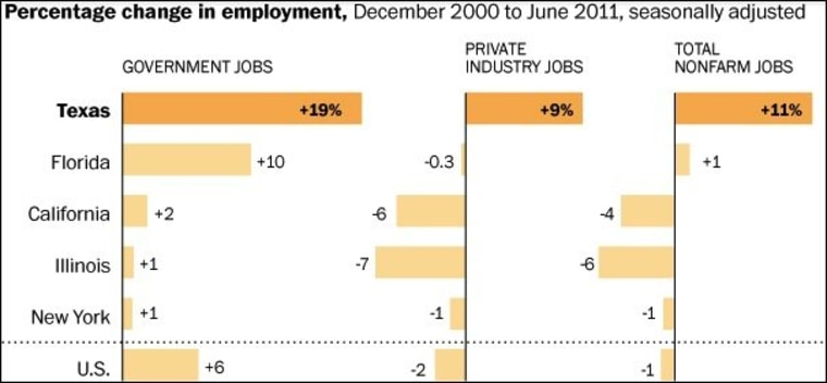 Government jobs are real jobs -- just ask Texas.
