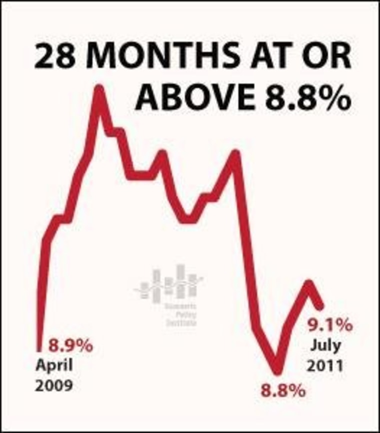 Chart: America is so stuck