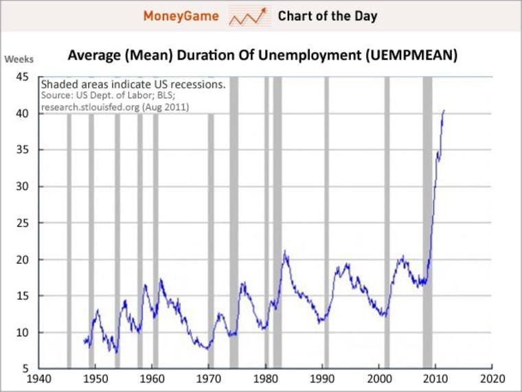 Economic crisis, thy name is jobs