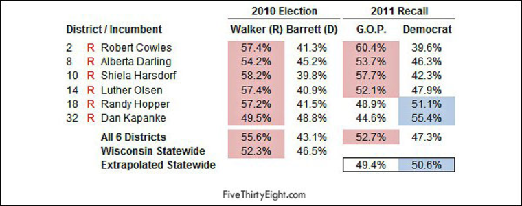 Pausing for a minute to understand that Nate Silver chart on Democratic momentum against Scott Walker in Wisconsin